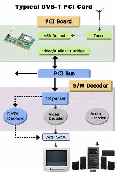 Typical DVB-T PCI Card diagram